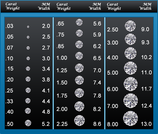 Oro de Rey explains carat weight for diamond gemstones for concierge custom design jewellery service