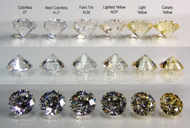 Gary King of Oro de Rey uses this diamond color chart to explain differences in colour for 4C's of diamonds for Concierge Custom Design Service